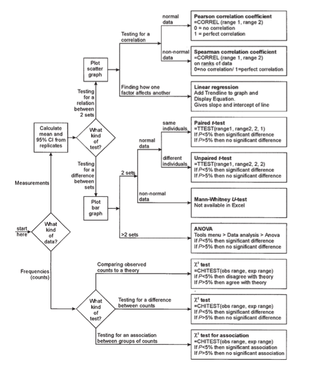 statistical tests flowchart