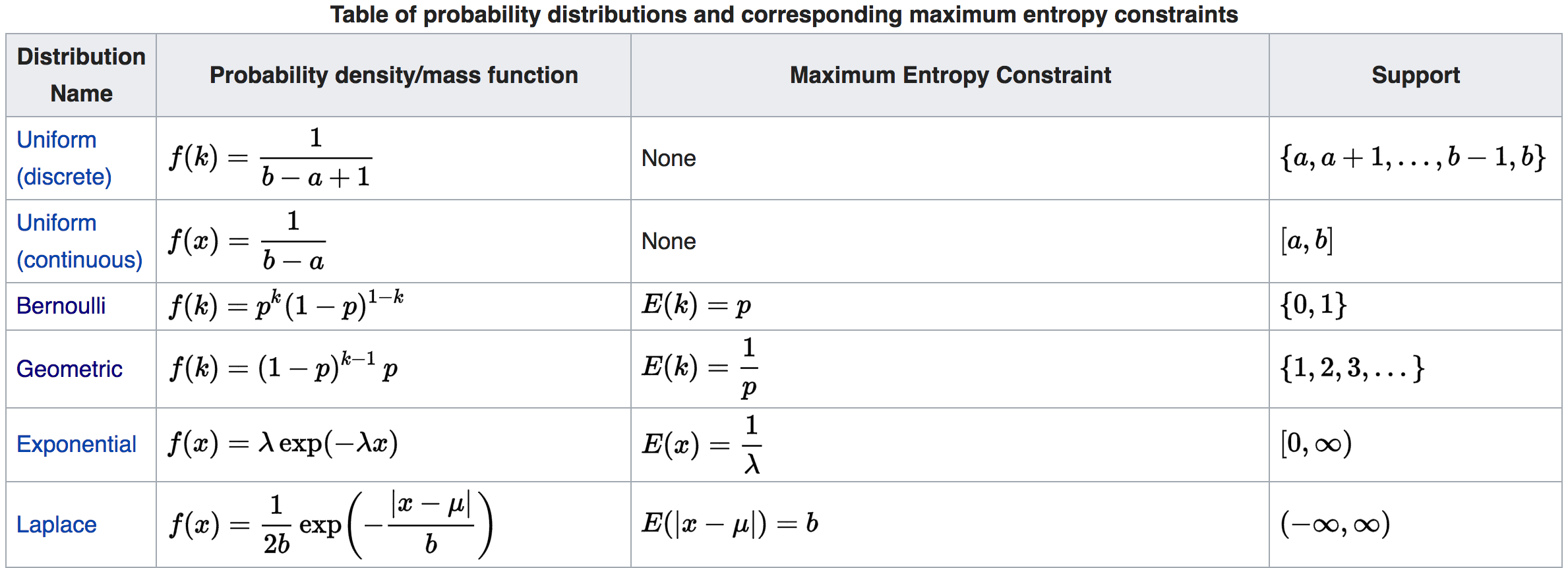 maximum entropy distributions